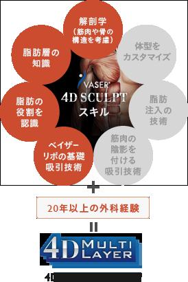 解剖学(筋肉や骨の構造を考慮) / 脂肪層の知識 / 脂肪の役割を認識 / ベイザーリポの基礎吸引技術 / 体型をカスタマイズ / 脂肪注入の技術 / 筋肉の陰影を付ける吸引技術 + 20年以上の外科経験 = 4Dマルチレイヤー技術
